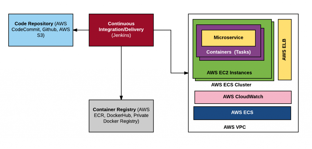 AWS Cloud Microservices Containers Technology Architecture