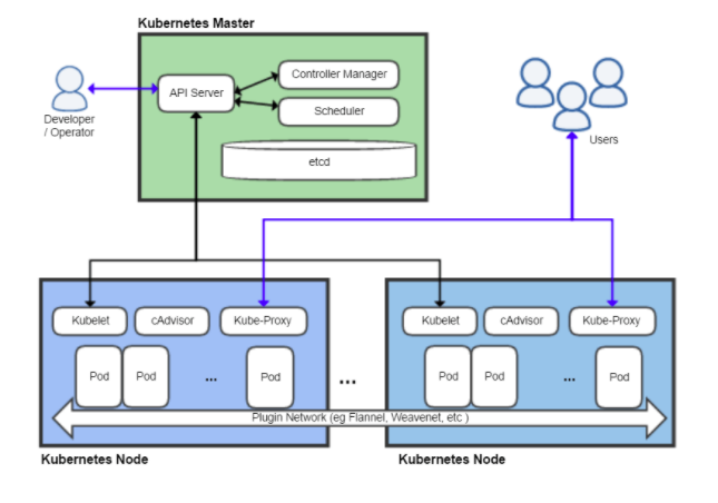 Kubernetes Architectural Building Blocks