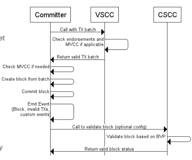 Transaction Flow through Committer