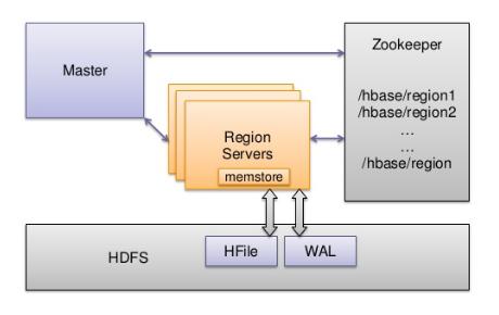 Merveilleux HBase Architecture Components