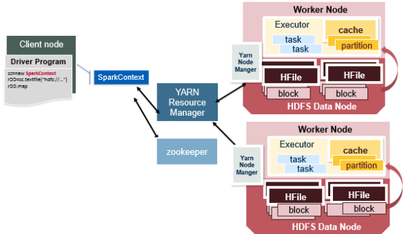How does Apache Spark work with HDFS, HBase