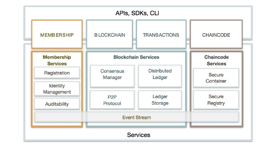 Hyperledger technology Architecture Viewpoint