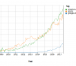StackOverflow Q&A trends for Cloud Platforms