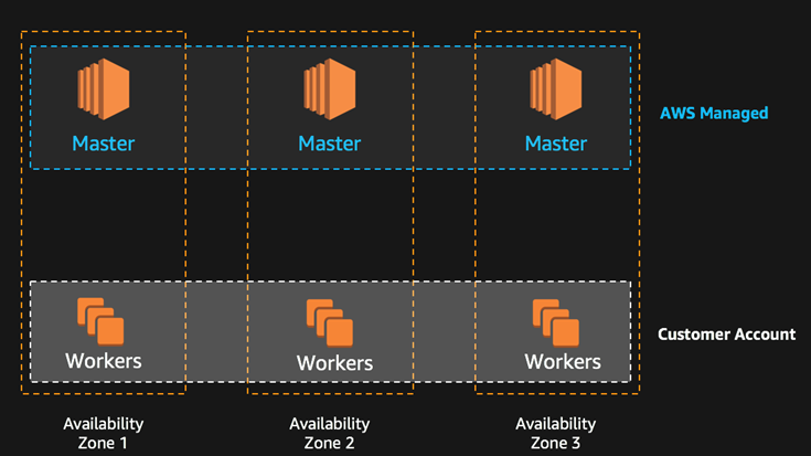 aws eks kubernetes masters high availability