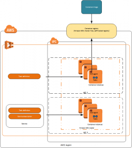 Container Orchestration Tool