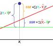 linear regression questions
