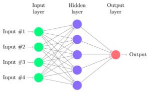 Neural network interview questions