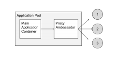 Ambassador (memcached) container