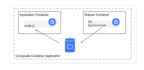 Sidecar container (git synchronizer)