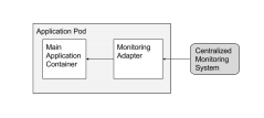 Adaptor (monitoring) container