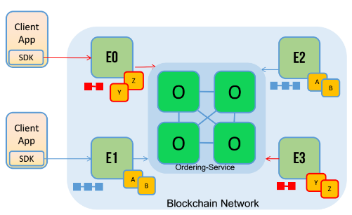 hyperledger fabric channels