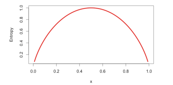 entropy plot for a data segment