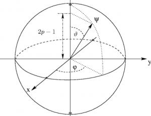 qubit superposition states