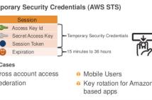 AWS Temporary Security Credentials - AWS STS