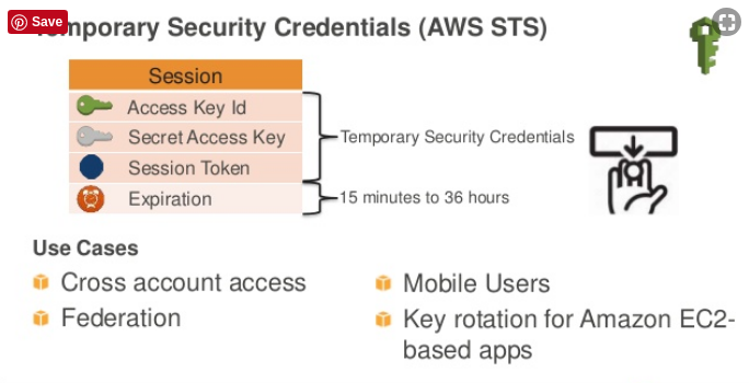 AWS Temporary Credentials with Java & Spring Boot