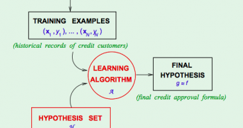 Definition of Machine Learning Model