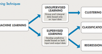 Supervised vs Unsupervised Machine Learning Problems