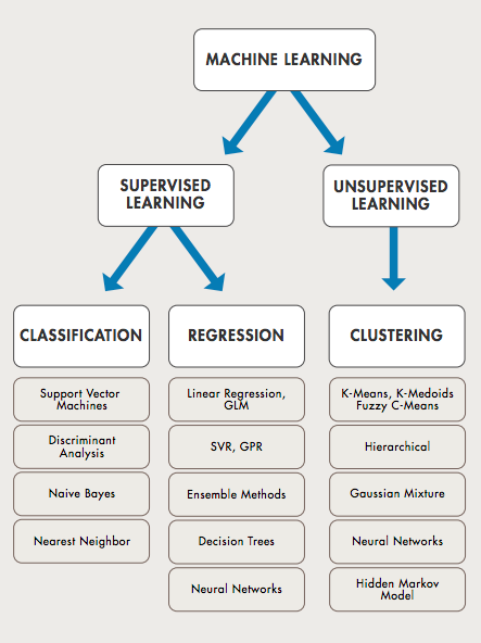 Supervised vs Unsupervised Machine Learning Algorithms