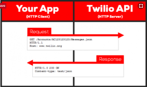 twilio and AWS S3 with Java and Spring Boot