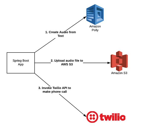 Amazon Polly - S3 - Twilio - Spring Boot - Java