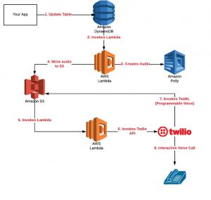 Build IVR with Amazon Polly, S3, Lambda and Twilio