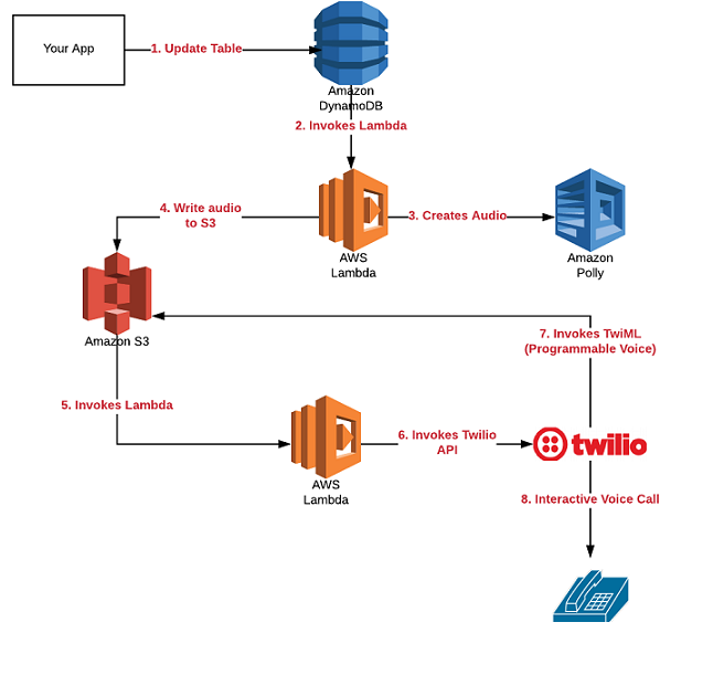 Build IVR with Amazon Polly, S3, Lambda and Twilio