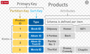 dynamodb partition key vs composite primary key