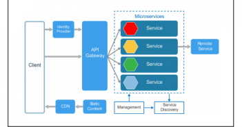 microservices-styled architecture