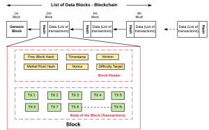 Blockchain represented as Linked List Data Structure