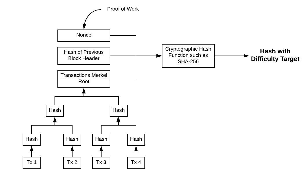 Proof of Work in Bitcoin Blockchain