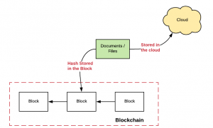 Store Documents or Files in Blockchain Network