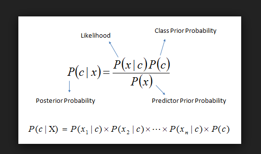 Difference between Frequentist vs Bayesian Probability
