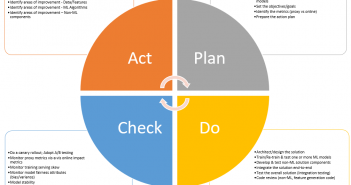 QA and Machine learning Projects with PDCA Cycle