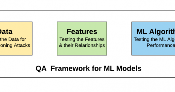 QA Framework for testing Machine Learning Models
