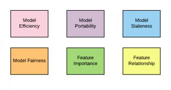QA for Machine Learning Models