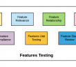 Testing Features of Machine Learning Models