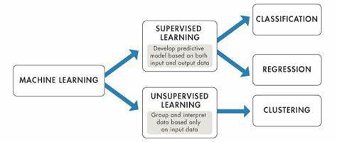 machine-learning-supervised-unsupervised-learning