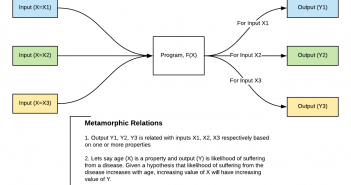Metamorphic Relations for Machine Learning Models QA