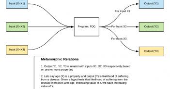 Metamorphic Relations for Machine Learning Models QA