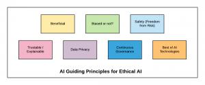 AI Guiding Principles for Ethical AI