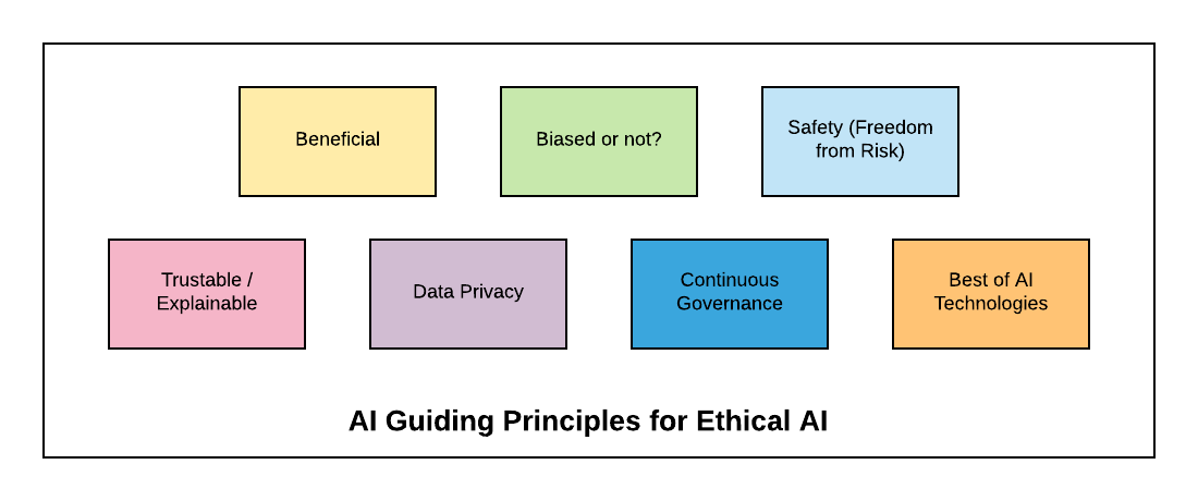 AI Guiding Principles for Ethical AI