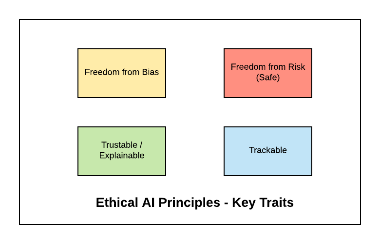 Code of Ethics for Artificial Intelligence