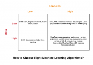 How to Select Right Machine Learning Algorithms