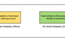 ML Model Reliability