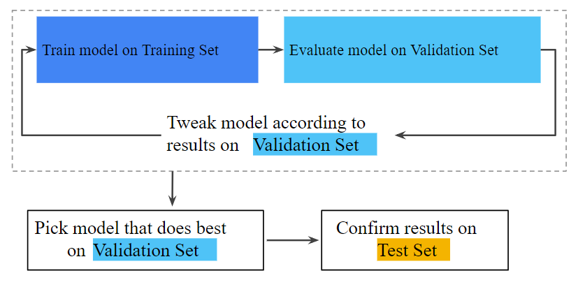 ML model training validation testing