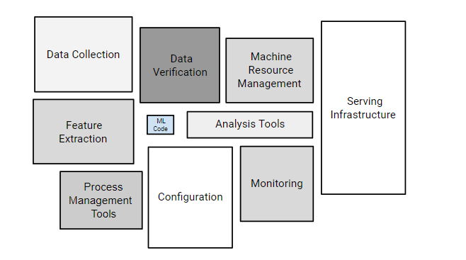 ML systems components