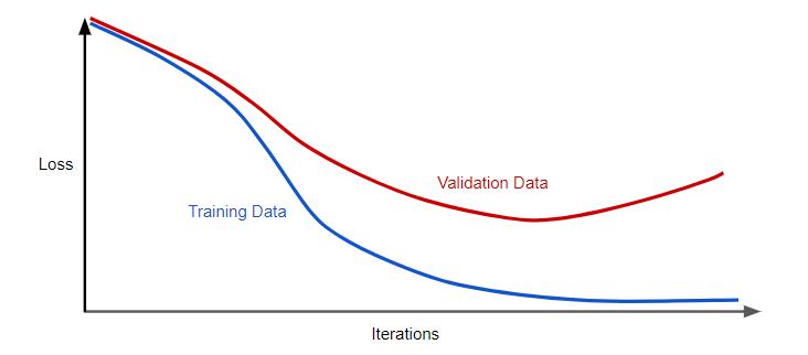 generalization curve
