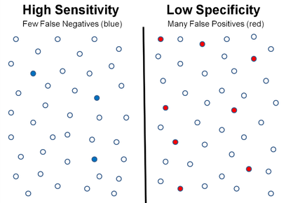 high sensitivity vs low specificity