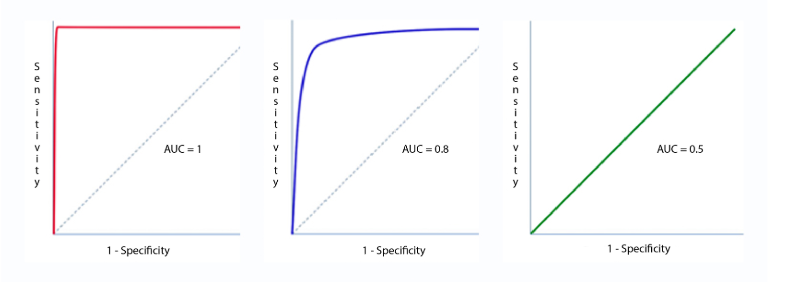 sensitivity vs specificity vs ROC vs AUC