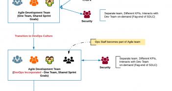 Agile Vs DevOps vs DevSecOps